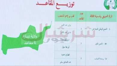 Photo of هؤلاء هم الفائزون عن ولاية تيبازة في الانتخابات التشريعية لـ 12 جوان 2021